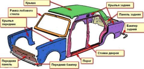kuzov klassika e1509606331924 Технология ремонта кузова автомобиля своими руками