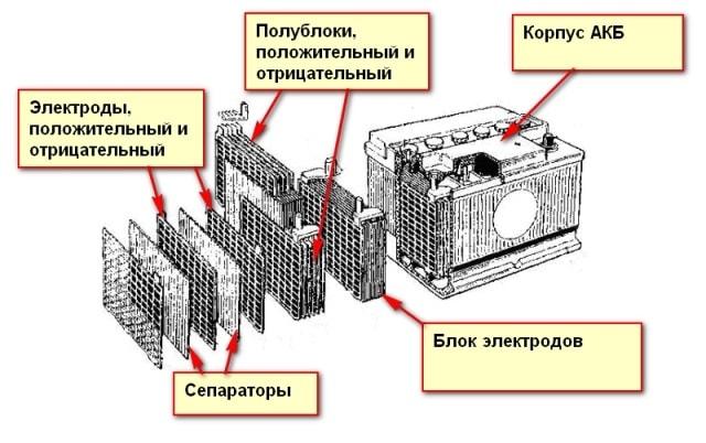 Составные части аккумулятора
