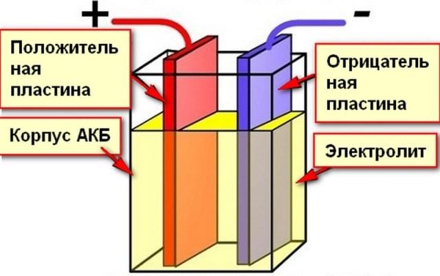 Гальванический элемент АКБ