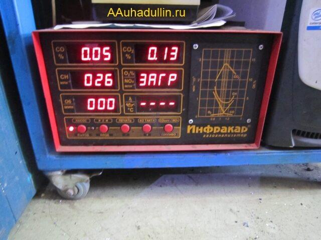 Показания газоанализатора СО2